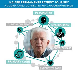 Kaiser Patient Journey 2
